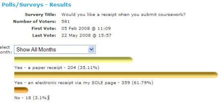Assessment Receipt Poll Results