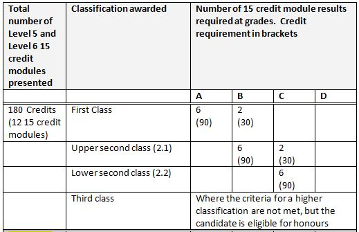 How is my degree classified your questions answered firstpoint