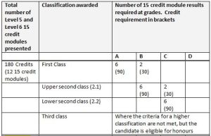 Method 1 - L5 and L6 classification