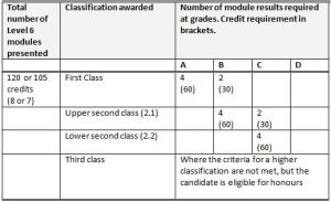 Method 2 - L6 classification