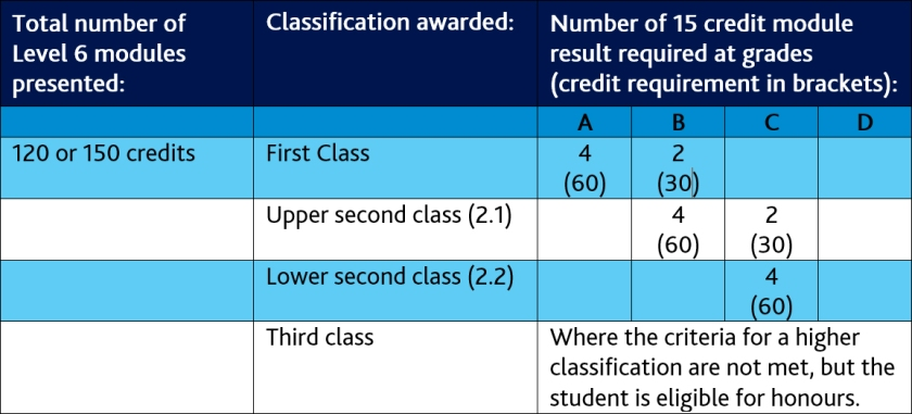 classification table 2